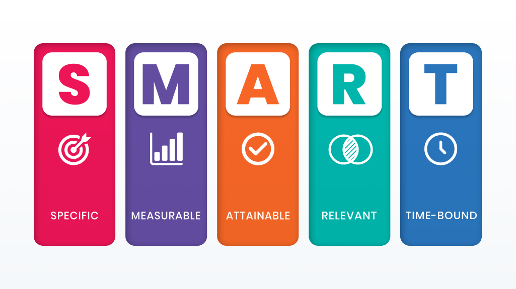 SMART goals inbound marketing