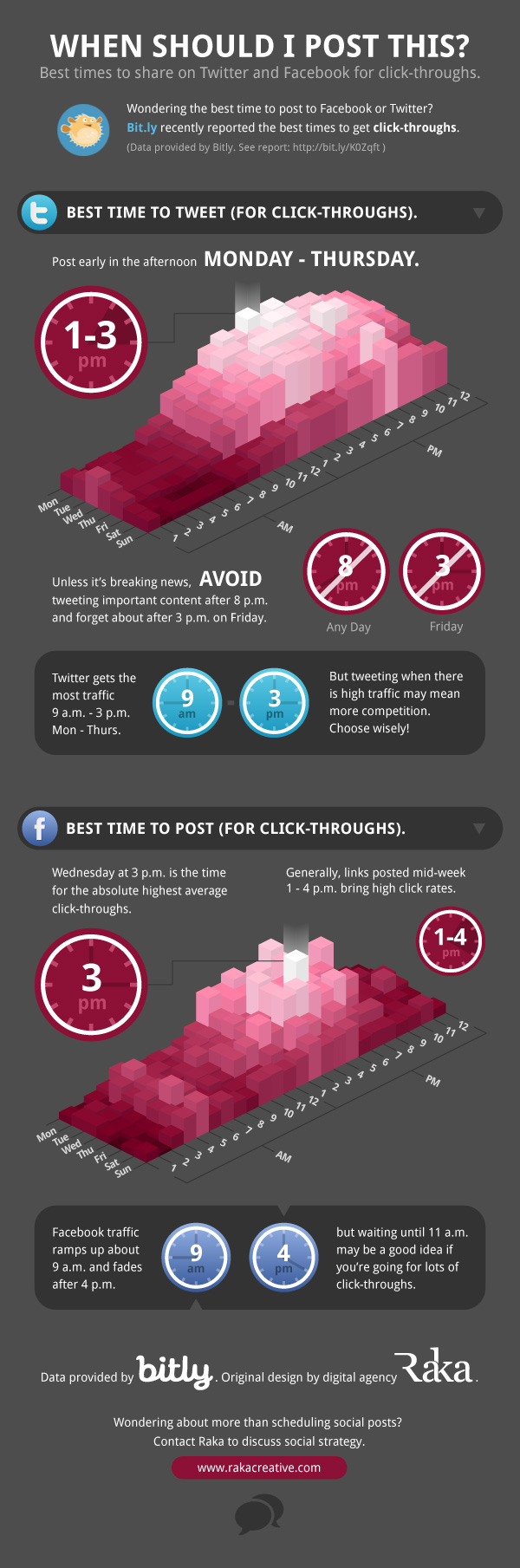Best Times To Tweet or Post to Facebook for Click-Throughs