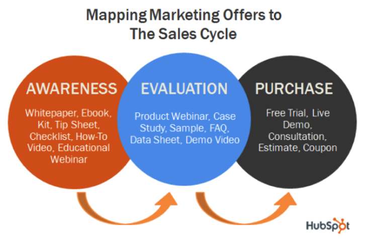 Content offers for buyer's journey