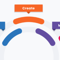 Discover, Plan, Create, Measure, Evolve: The Essentials of Creating Your Best Website