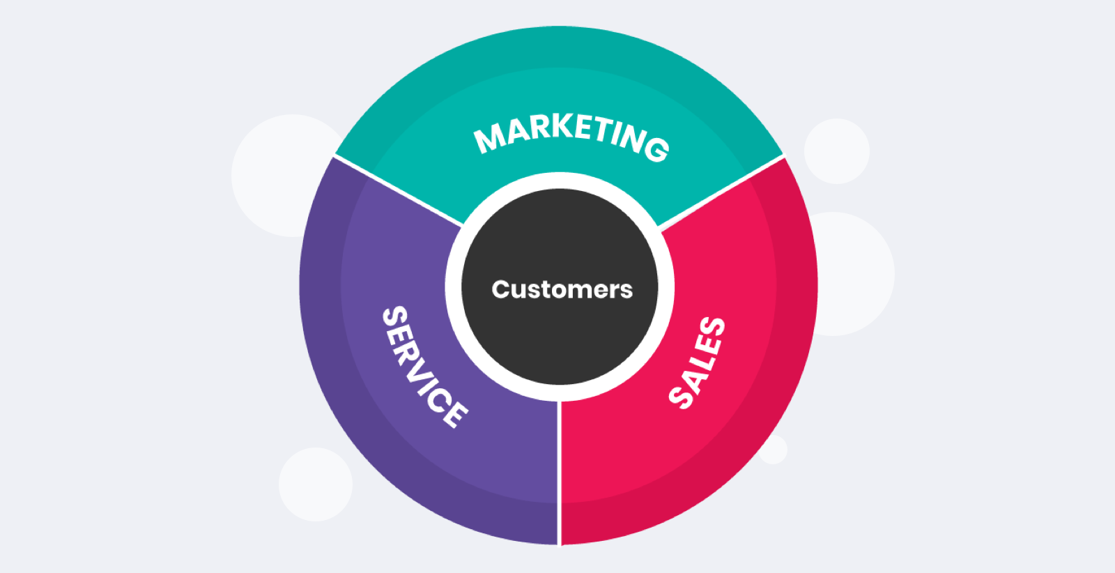 inbound marketing flywheel