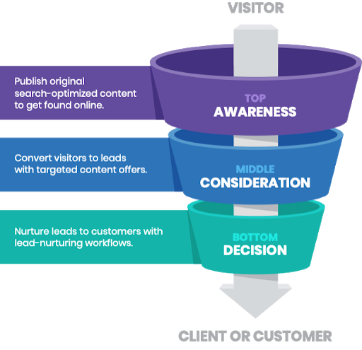 buyer's journey through the funnel
