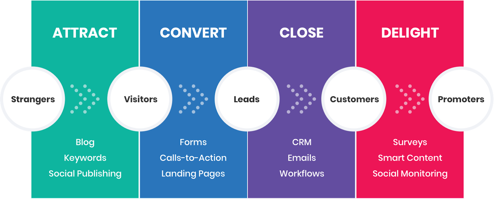 inbound marketing stages