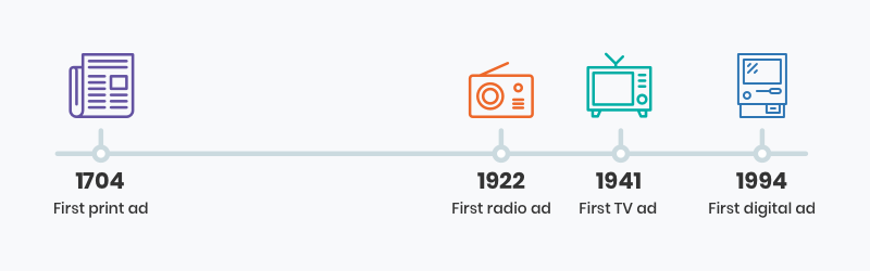 timeline of advertising