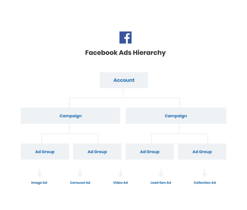 Digital Advertising Guide for Facebook