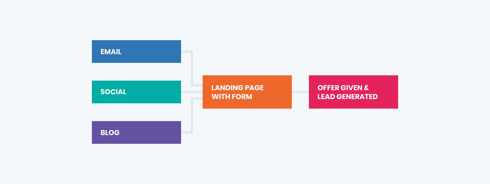 leadn gen for inbound marketing chart