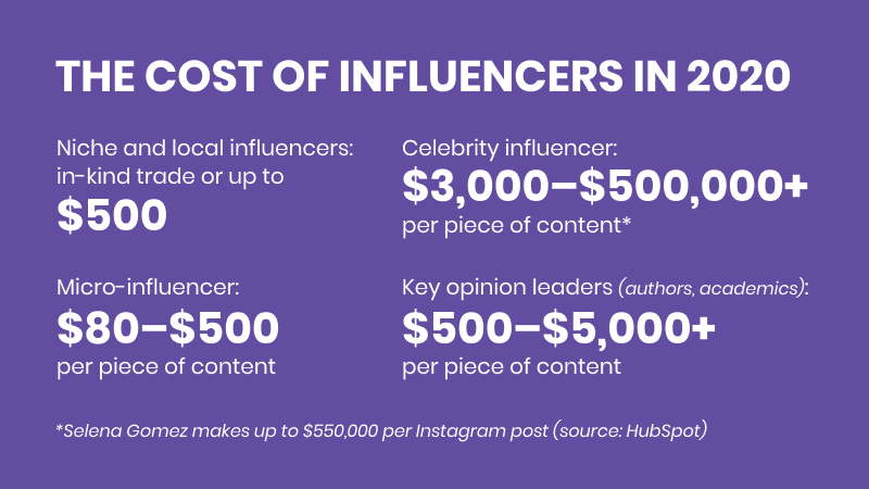 how much do social media influencers cost