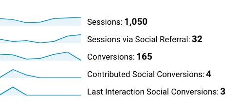 Google Analytics for social media data