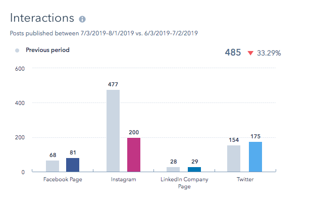 Interactions by social media channel as reported by HubSpot