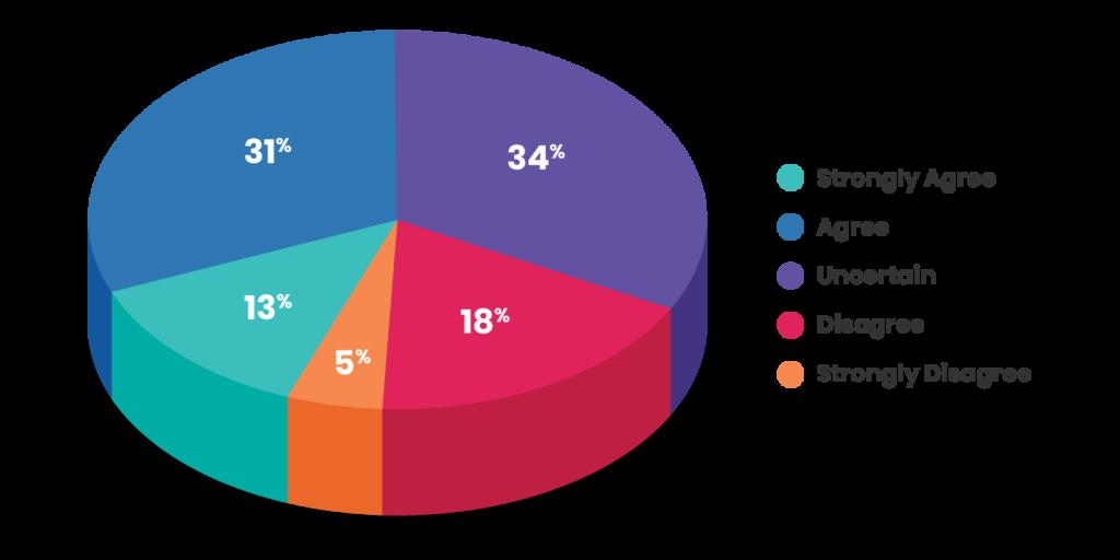 Measuring Social Media ROI - Report