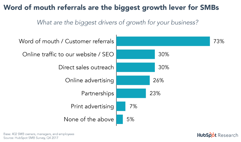 Referral sources for SMBs
