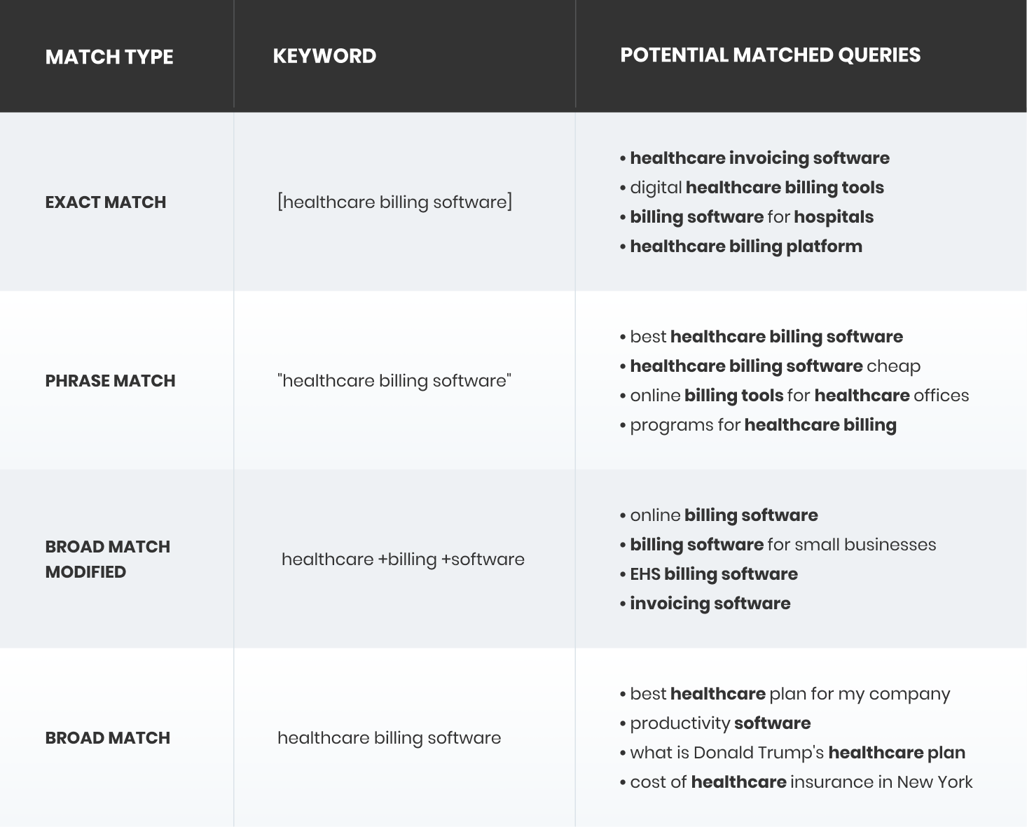 Paid search keyword match type examples